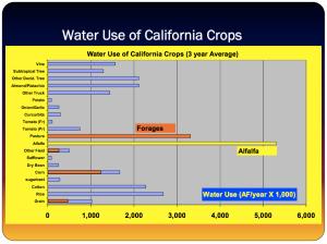 From: http://www.arb.ca.gov/fuels/lcfs/workgroups/lcfssustain/hanson.pdf